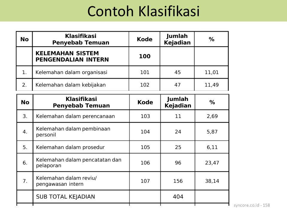 Contoh Klasifikasi syncore.co.id - 158