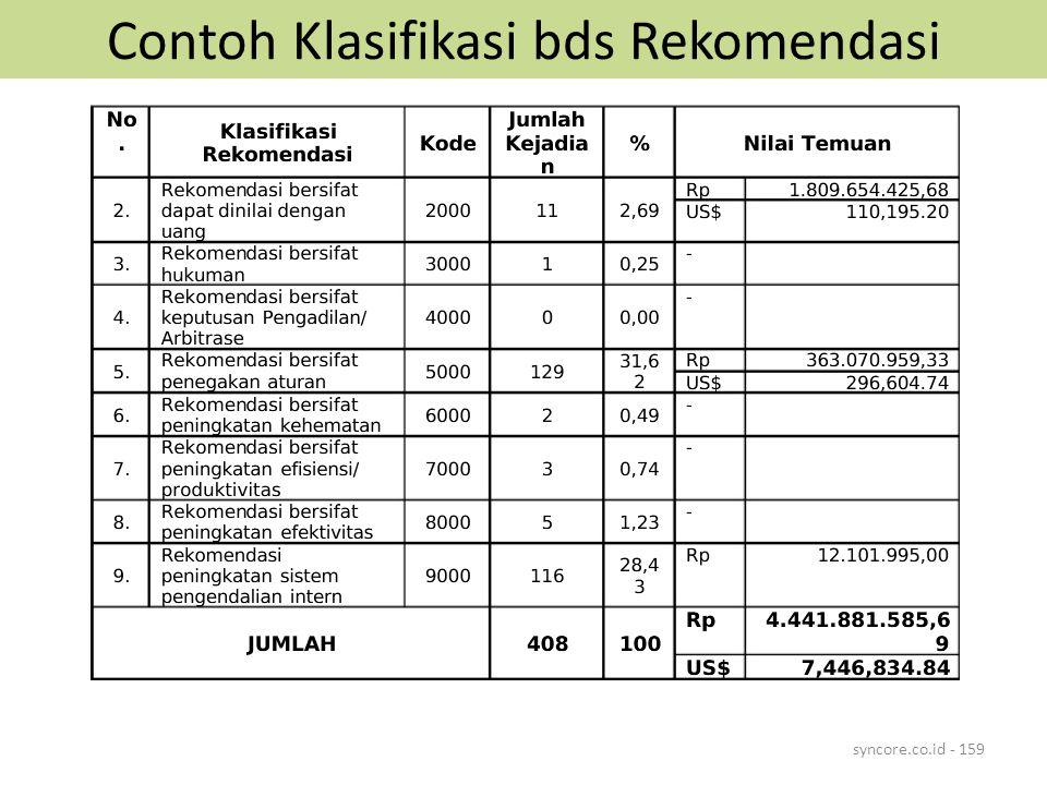 Contoh Klasifikasi bds Rekomendasi syncore.co.id - 159
