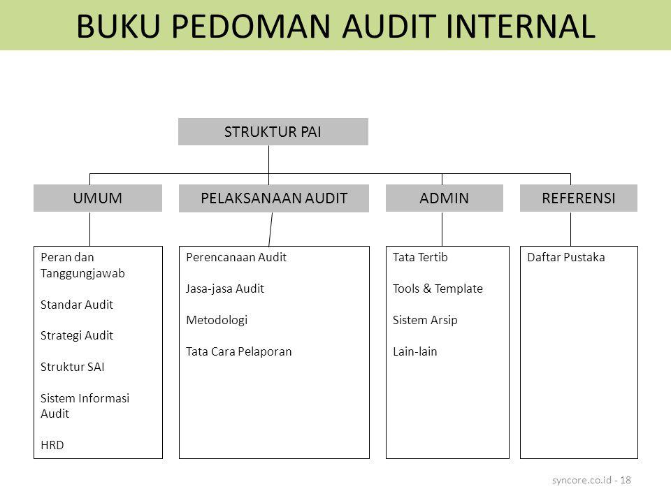 BUKU PEDOMAN AUDIT INTERNAL syncore.co.id - 18 STRUKTUR PAI UMUMPELAKSANAAN AUDITADMINREFERENSI Peran dan Tanggungjawab Standar Audit Strategi Audit Struktur SAI Sistem Informasi Audit HRD Perencanaan Audit Jasa-jasa Audit Metodologi Tata Cara Pelaporan Tata Tertib Tools & Template Sistem Arsip Lain-lain Daftar Pustaka