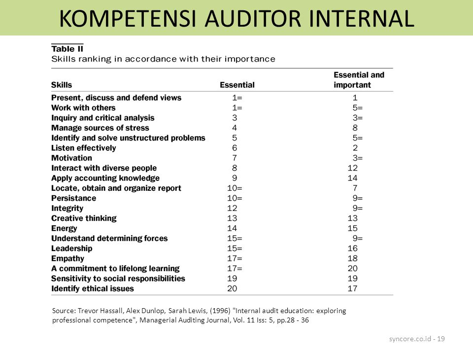KOMPETENSI AUDITOR INTERNAL syncore.co.id - 19 Source: Trevor Hassall, Alex Dunlop, Sarah Lewis, (1996) Internal audit education: exploring professional competence , Managerial Auditing Journal, Vol.