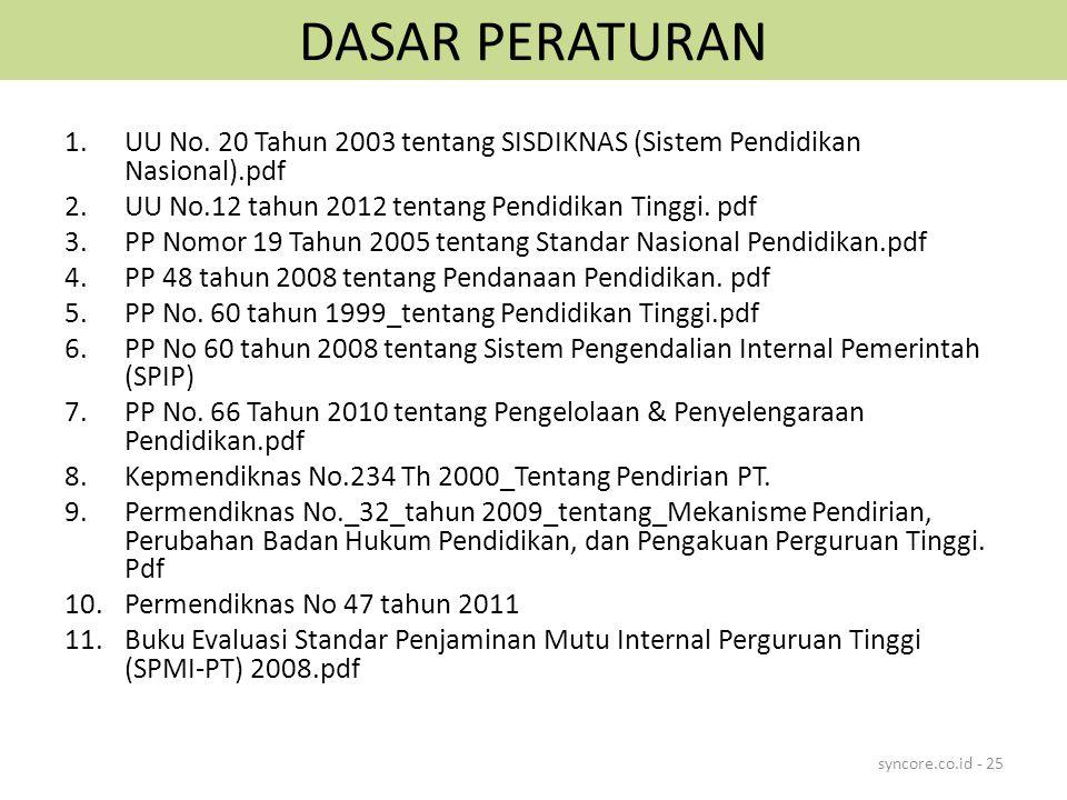 DASAR PERATURAN 1.UU No. 20 Tahun 2003 tentang SISDIKNAS (Sistem Pendidikan Nasional).pdf 2.UU No.12 tahun 2012 tentang Pendidikan Tinggi. pdf 3.PP No