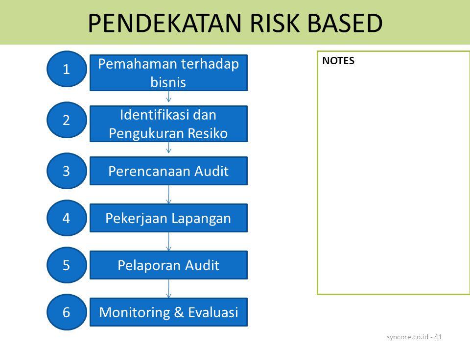 PENDEKATAN RISK BASED syncore.co.id - 41 Pemahaman terhadap bisnis Identifikasi dan Pengukuran Resiko Perencanaan Audit Pekerjaan Lapangan Pelaporan Audit Monitoring & Evaluasi 1 2 3 4 5 6 NOTES