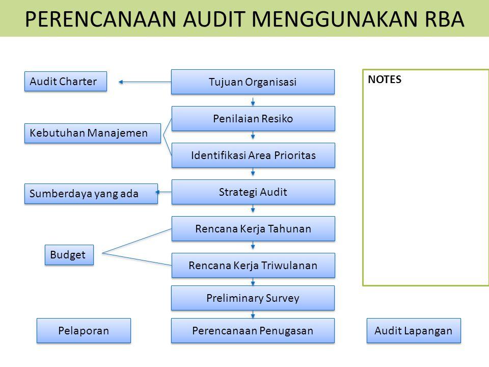 PERENCANAAN AUDIT MENGGUNAKAN RBA Tujuan Organisasi Penilaian Resiko Identifikasi Area Prioritas Strategi Audit Rencana Kerja Tahunan Rencana Kerja Tr