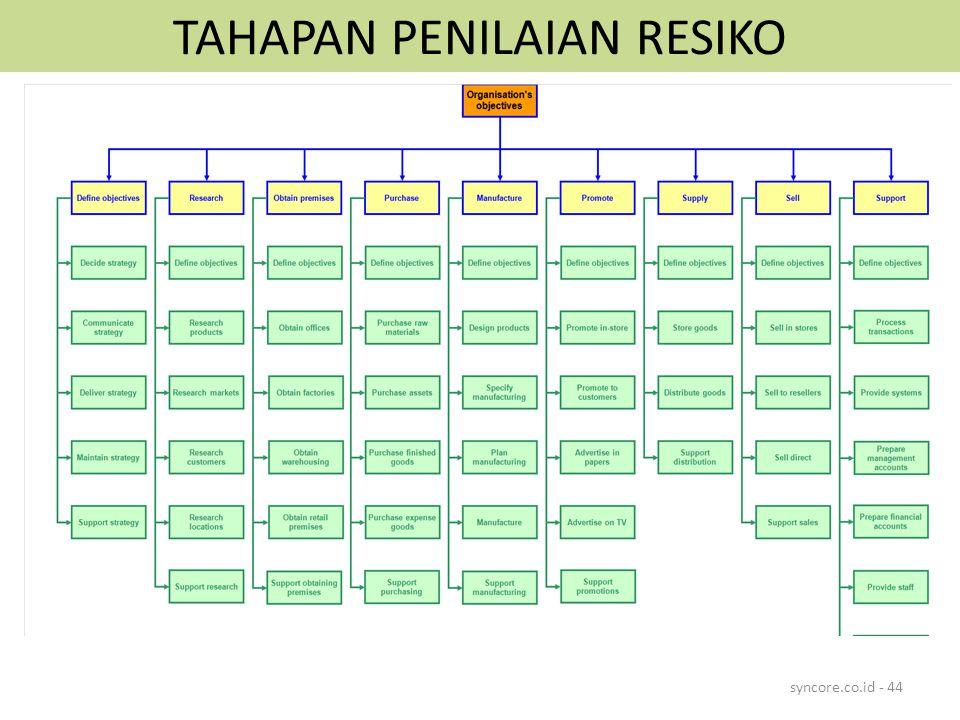 TAHAPAN PENILAIAN RESIKO syncore.co.id - 44
