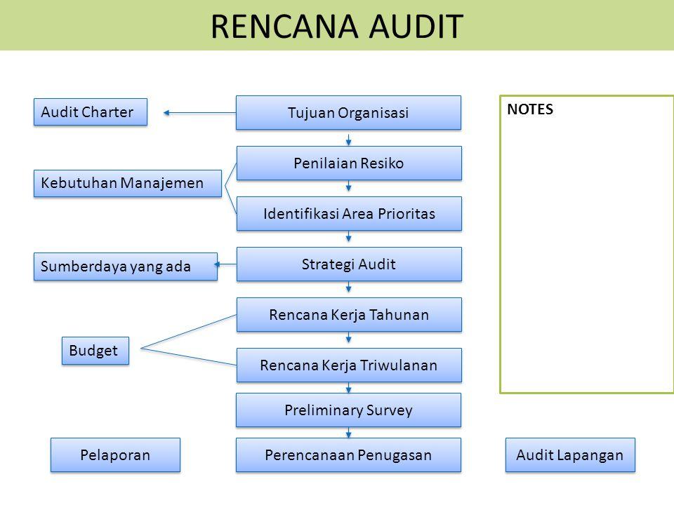 RENCANA AUDIT Tujuan Organisasi Penilaian Resiko Identifikasi Area Prioritas Strategi Audit Rencana Kerja Tahunan Rencana Kerja Triwulanan Preliminary Survey Perencanaan Penugasan Audit Lapangan Pelaporan Audit Charter Kebutuhan Manajemen Sumberdaya yang ada Budget NOTES