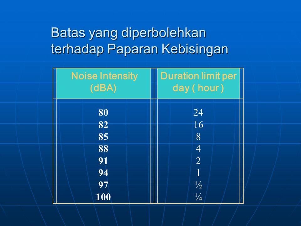 Noise Intensity (dBA) Duration limit per day ( hour ) 80 82 85 88 91 94 97 100 24 16 8 4 2 1 ½ ¼ Batas yang diperbolehkan terhadap Paparan Kebisingan