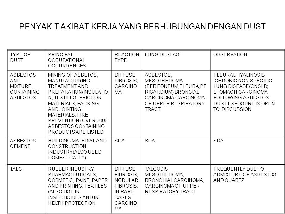 PENYAKIT AKIBAT KERJA YANG BERHUBUNGAN DENGAN DUST TYPE OF DUST PRINCIPAL OCCUPATIONAL OCCURRENCES REACTION TYPE LUNG DESEASEOBSERVATION ASBESTOS AND
