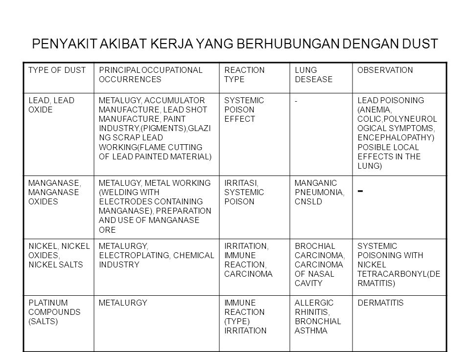 PENYAKIT AKIBAT KERJA YANG BERHUBUNGAN DENGAN DUST TYPE OF DUSTPRINCIPAL OCCUPATIONAL OCCURRENCES REACTION TYPE LUNG DESEASE OBSERVATION LEAD, LEAD OX