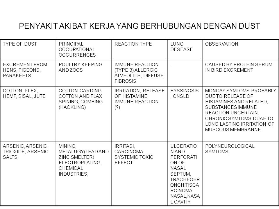 PENYAKIT AKIBAT KERJA YANG BERHUBUNGAN DENGAN DUST TYPE OF DUSTPRINCIPAL OCCUPATIONAL OCCURRENCES REACTION TYPELUNG DESEASE OBSERVATION EXCREMENT FROM