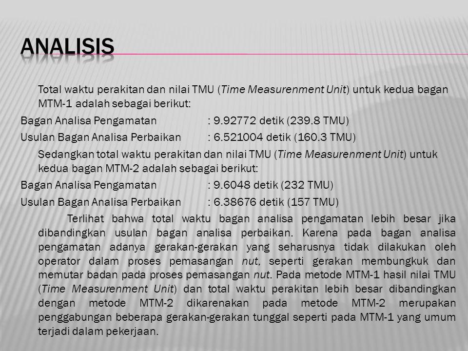 Total waktu perakitan dan nilai TMU (Time Measurenment Unit) untuk kedua bagan MTM-1 adalah sebagai berikut: Bagan Analisa Pengamatan: 9.92772 detik (