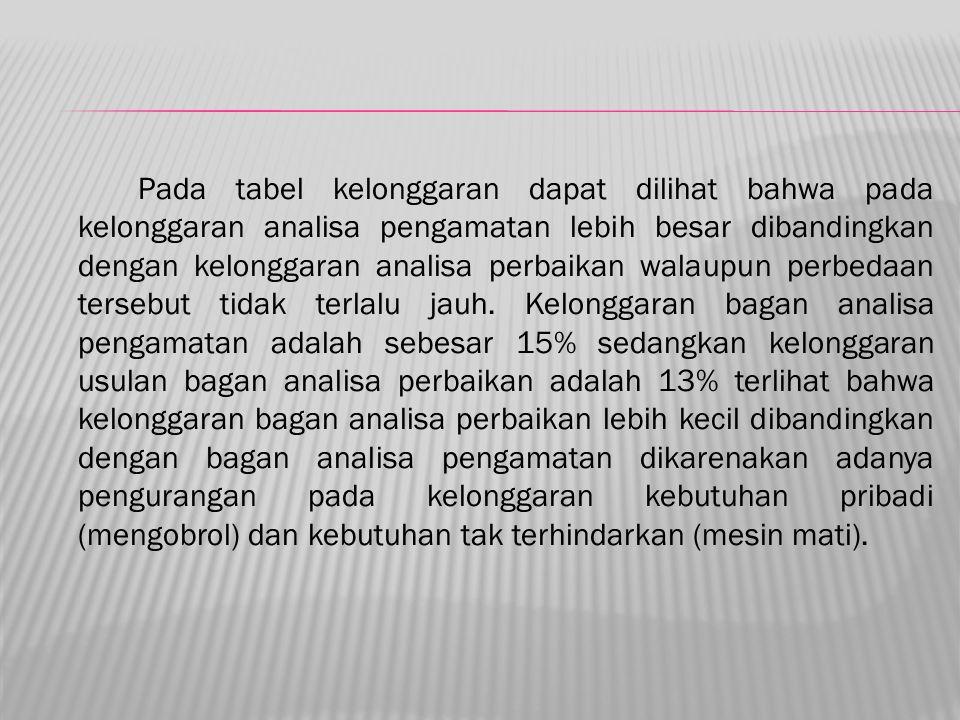Pada tabel kelonggaran dapat dilihat bahwa pada kelonggaran analisa pengamatan lebih besar dibandingkan dengan kelonggaran analisa perbaikan walaupun