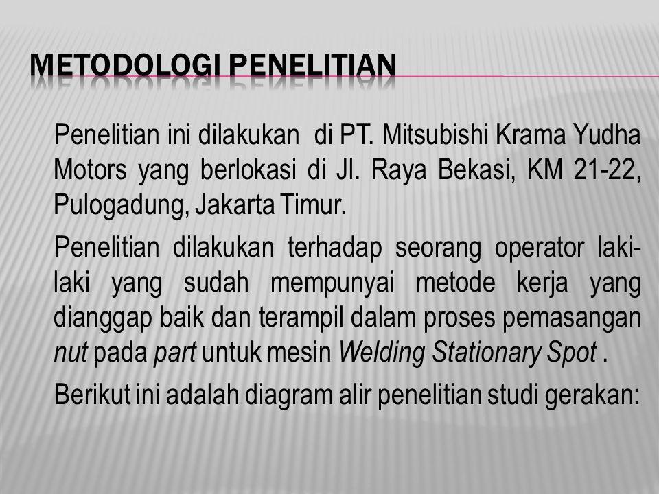 Penelitian ini dilakukan di PT. Mitsubishi Krama Yudha Motors yang berlokasi di Jl. Raya Bekasi, KM 21-22, Pulogadung, Jakarta Timur. Penelitian dilak