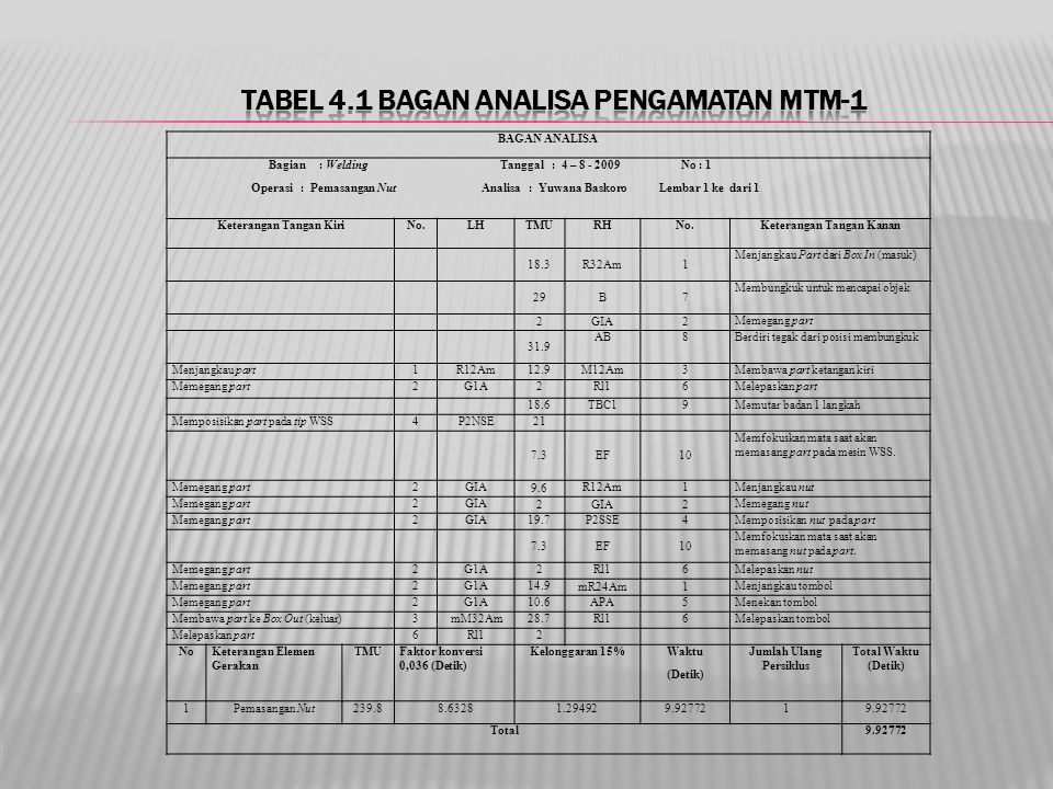 BAGAN ANALISA Bagian : Welding Tanggal : 4 – 8 - 2009 No : 1 Operasi : Pemasangan Nut Analisa : Yuwana Baskoro Lembar 1 ke dari 1 Keterangan Tangan Ki