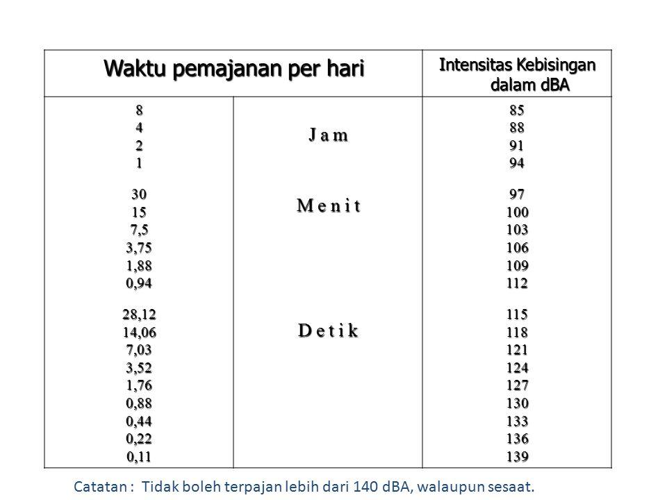 Waktu pemajanan per hari Intensitas Kebisingan dalam dBA 842130157,53,751,880,9428,1214,067,033,521,760,880,440,220,11 J a m M e n i t D e t i k 8588919497100103106109112115118121124127130133136139 Catatan : Tidak boleh terpajan lebih dari 140 dBA, walaupun sesaat.