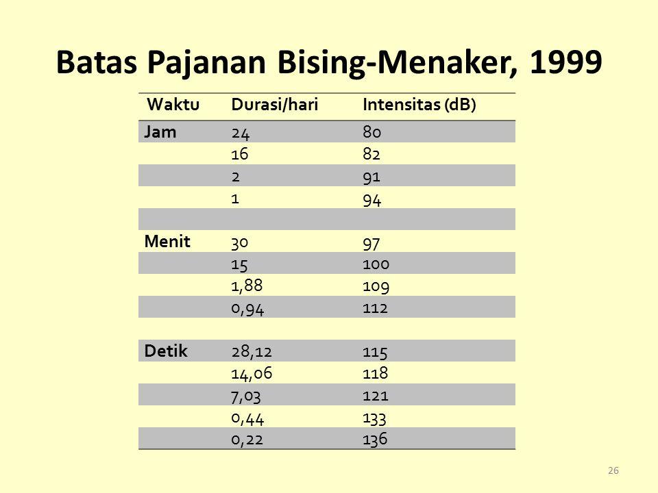 Batas Pajanan Bising-Menaker, 1999 WaktuDurasi/hariIntensitas (dB) Jam2480 1682 291 194 Menit3097 15100 1,88109 0,94112 Detik28,12115 14,06118 7,03121 0,44133 0,22136 26