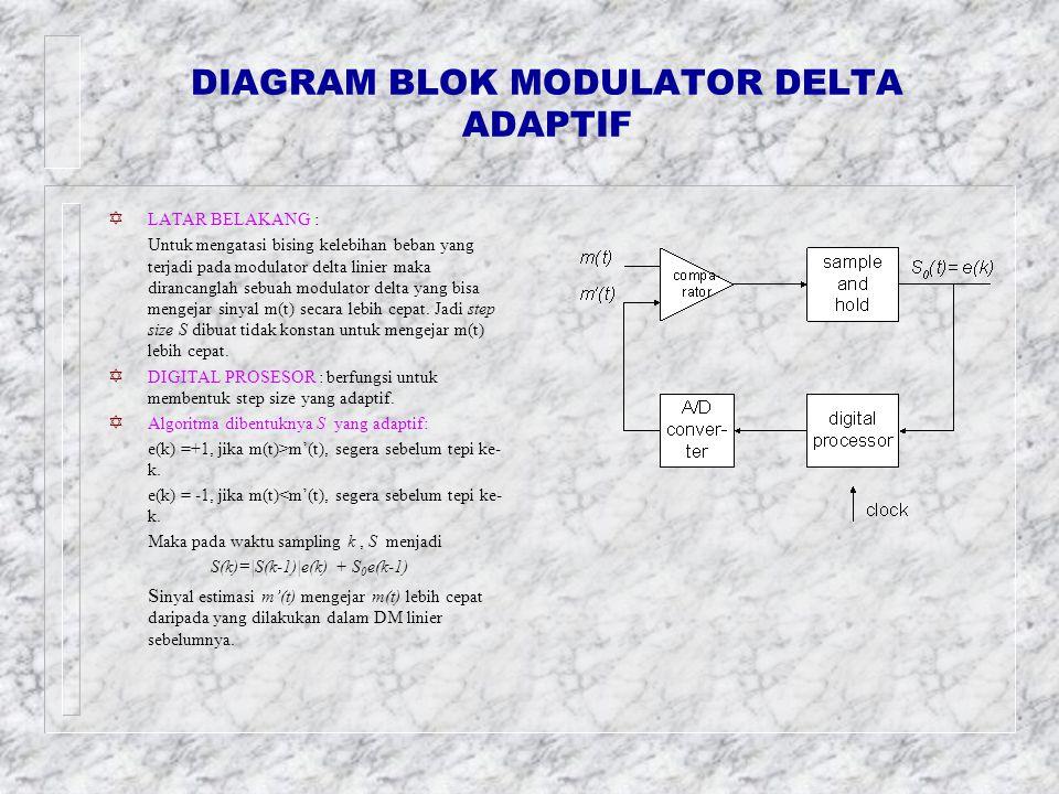 SLOPE OVERLOAD DALAM MODULASI DELTA LINIER _SLOPE OVERLOAD (KELEBIHAN BEBAN) adalah suatu bising yang terjadi pada modulator delta linier.