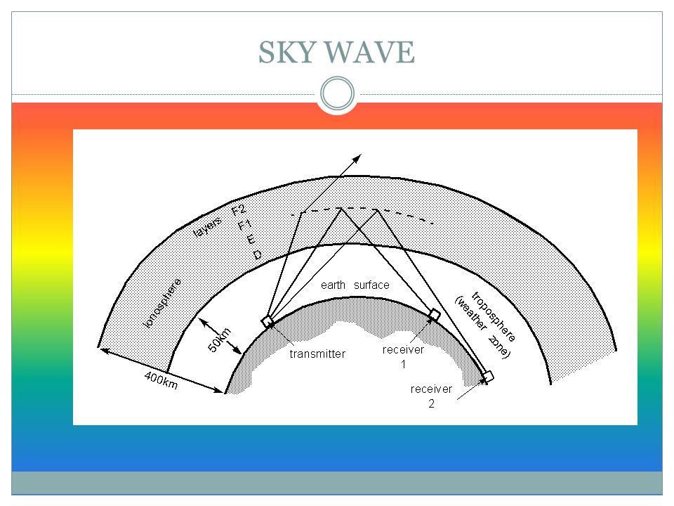 INSTALASI RADIO KOMUNIKASI HF POWER SUPPLY SWR METER RADIO HF OR VHF ANTENNA