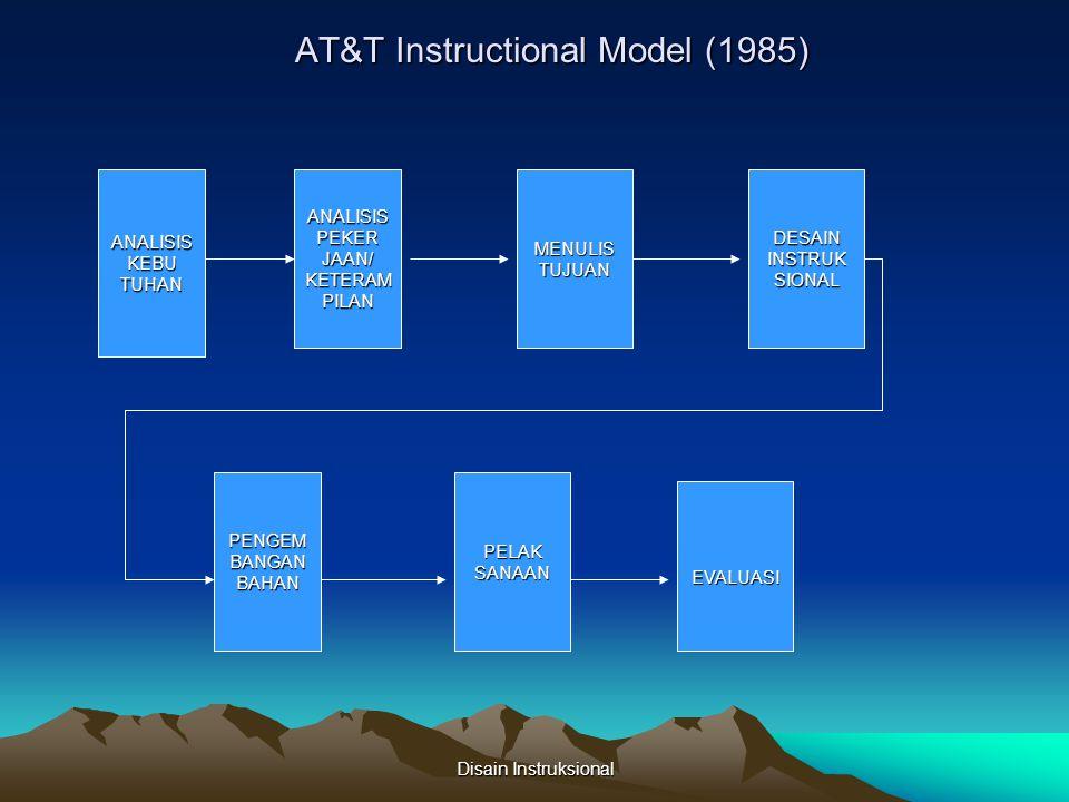 Disain Instruksional MODEL PENGEMBANGAN INSTRUKSIONAL IDENTIFIKASIKEBUTUHANINSTRUKSIONALDANMENULIST.I.K.U MELAKUKANANALISISKEBUTUHAN MENGIDENTIFIKASIDANKARAKTERISTIKAWALSISWA MENULIST.I.K.