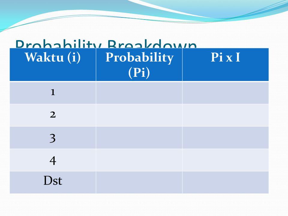 Probability Breakdown Waktu (i)Probability (Pi) Pi x I 1 2 3 4 Dst