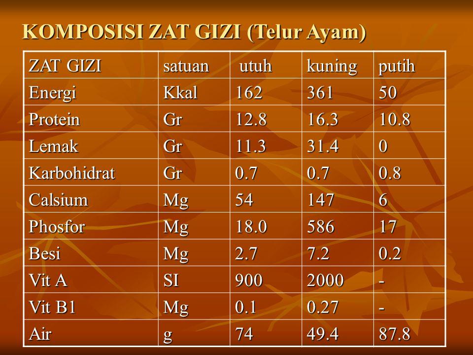 PROTEIN PADA PUTIH Jenis Protein % thd total protein Pengaruh panas Ovalbumin54Terdenaturasi Conalbumin (ovotransferin) 12Terdenaturasi Ovomucoid11 Tidak denaturasi Ovomucin 1.5 - 3.5 Lysozyme 3 – 4 Ovoglobulin8 Avidin0.05 Mudah terdenaturasi