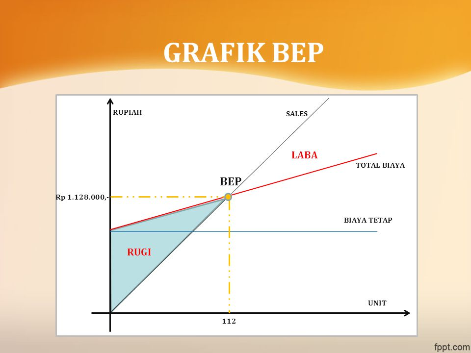 GRAFIK BEP BEP TOTAL BIAYA UNIT RUPIAH RUGI LABA BIAYA TETAP 112 Rp 1.128.000,- SALES