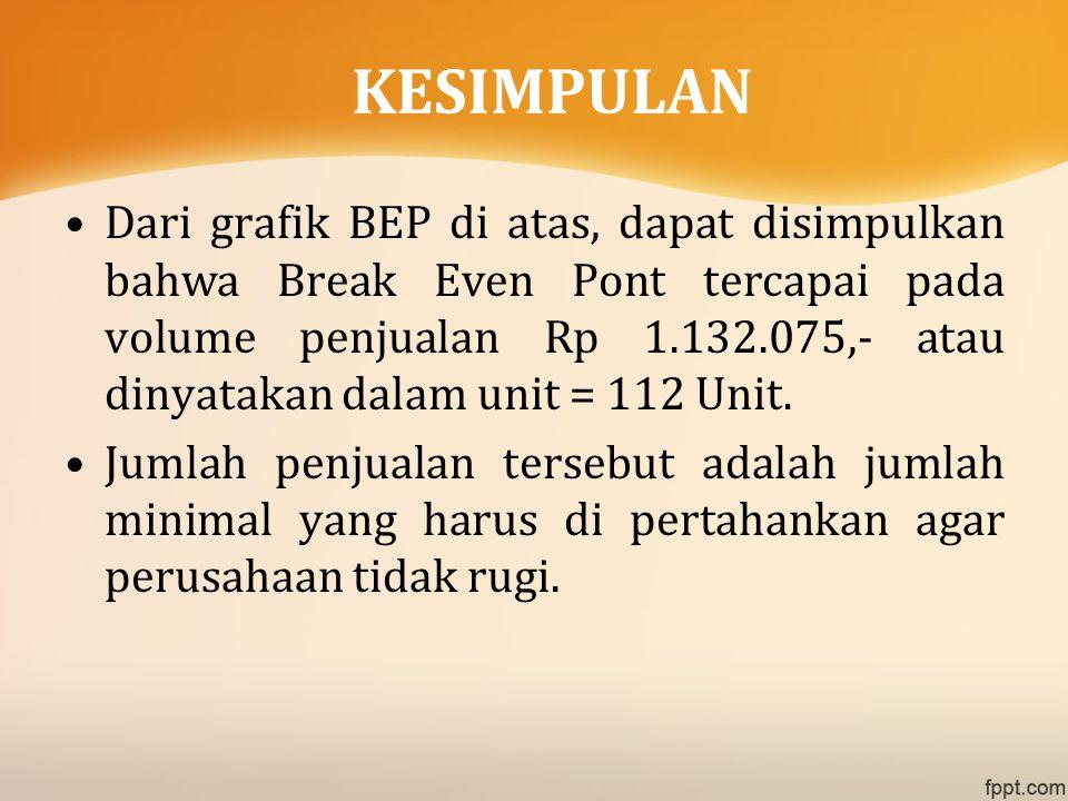 Dari grafik BEP di atas, dapat disimpulkan bahwa Break Even Pont tercapai pada volume penjualan Rp 1.132.075,- atau dinyatakan dalam unit = 112 Unit.