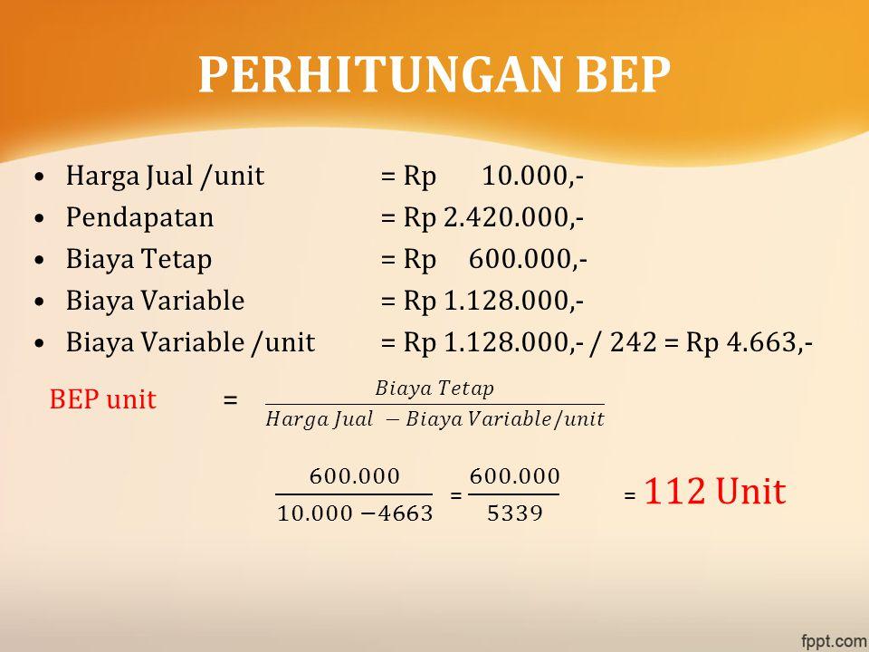 Harga Jual /unit= Rp 10.000,- Pendapatan= Rp 2.420.000,- Biaya Tetap= Rp 600.000,- Biaya Variable= Rp 1.128.000,- Biaya Variable /unit= Rp 1.128.000,-