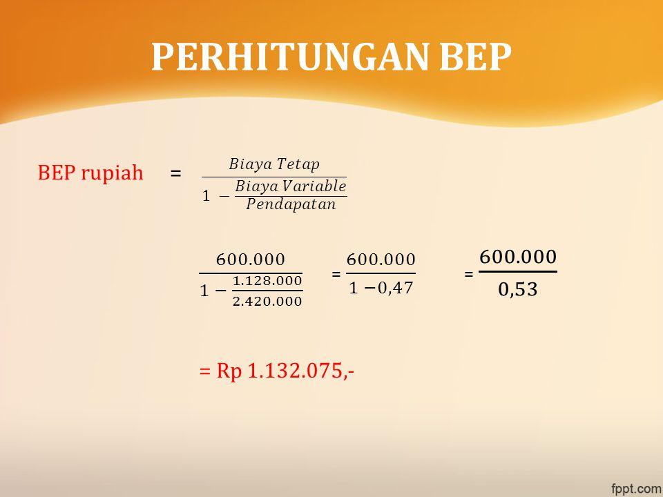 BEP rupiah= = Rp 1.132.075,- PERHITUNGAN BEP