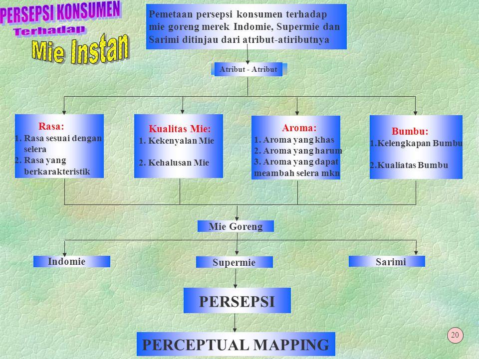 """Perseptual Mapping"" §Perceptual map adalah alat untuk menentukan posisi produk sehingga akan tampak jelas bagaimana persepsi produk tersebut di benak"