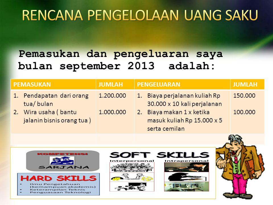 Pemasukan dan pengeluaran saya bulan september 2013 adalah: PEMASUKANJUMLAHPENGELUARANJUMLAH 1.Pendapatan dari orang tua/ bulan 2.Wira usaha ( bantu j
