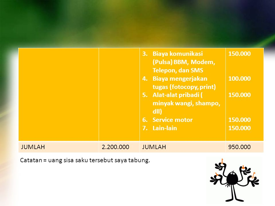 3.Biaya komunikasi (Pulsa) BBM, Modem, Telepon, dan SMS 4.Biaya mengerjakan tugas (fotocopy, print) 5.Alat-alat pribadi ( minyak wangi, shampo, dll) 6