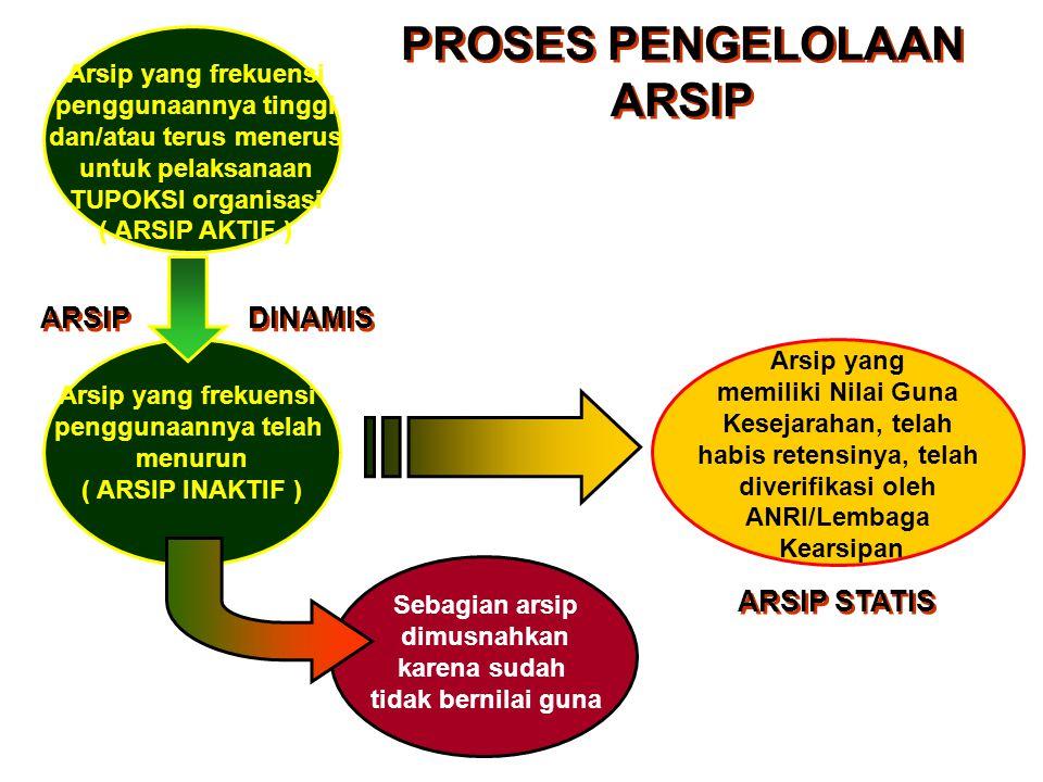 Pengelolaan Arsip Dinamis meliputi :  Arsip Vital;  Arsip Aktif; dan  Arsip In Aktif.
