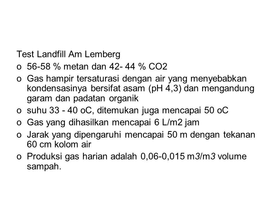 Test Landfill Am Lemberg o56-58 % metan dan 42- 44 % CO2 oGas hampir tersaturasi dengan air yang menyebabkan kondensasinya bersifat asam (pH 4,3) dan mengandung garam dan padatan organik osuhu 33 - 40 oC, ditemukan juga mencapai 50 oC oGas yang dihasilkan mencapai 6 L/m2 jam oJarak yang dipengaruhi mencapai 50 m dengan tekanan 60 cm kolom air oProduksi gas harian adalah 0,06-0,015 m3/m3 volume sampah.