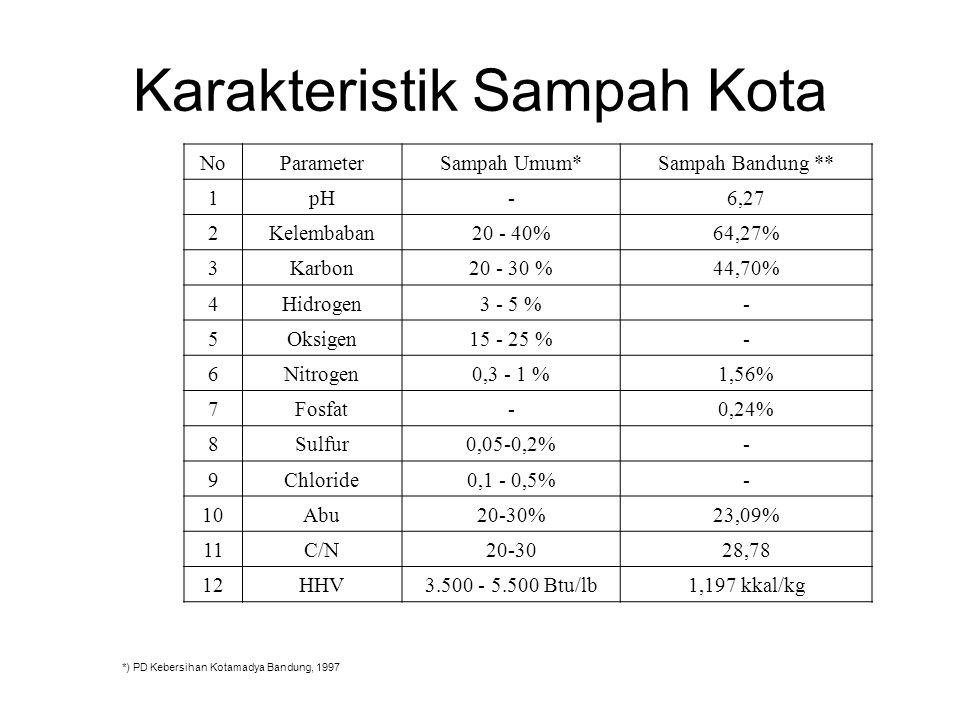 Karakteristik Sampah Kota NoParameterSampah Umum*Sampah Bandung ** 1pH-6,27 2Kelembaban20 - 40%64,27% 3Karbon20 - 30 %44,70% 4Hidrogen3 - 5 %- 5Oksigen15 - 25 %- 6Nitrogen0,3 - 1 %1,56% 7Fosfat-0,24% 8Sulfur0,05-0,2%- 9Chloride0,1 - 0,5%- 10Abu20-30%23,09% 11C/N20-3028,78 12HHV3.500 - 5.500 Btu/lb1,197 kkal/kg *) PD Kebersihan Kotamadya Bandung, 1997