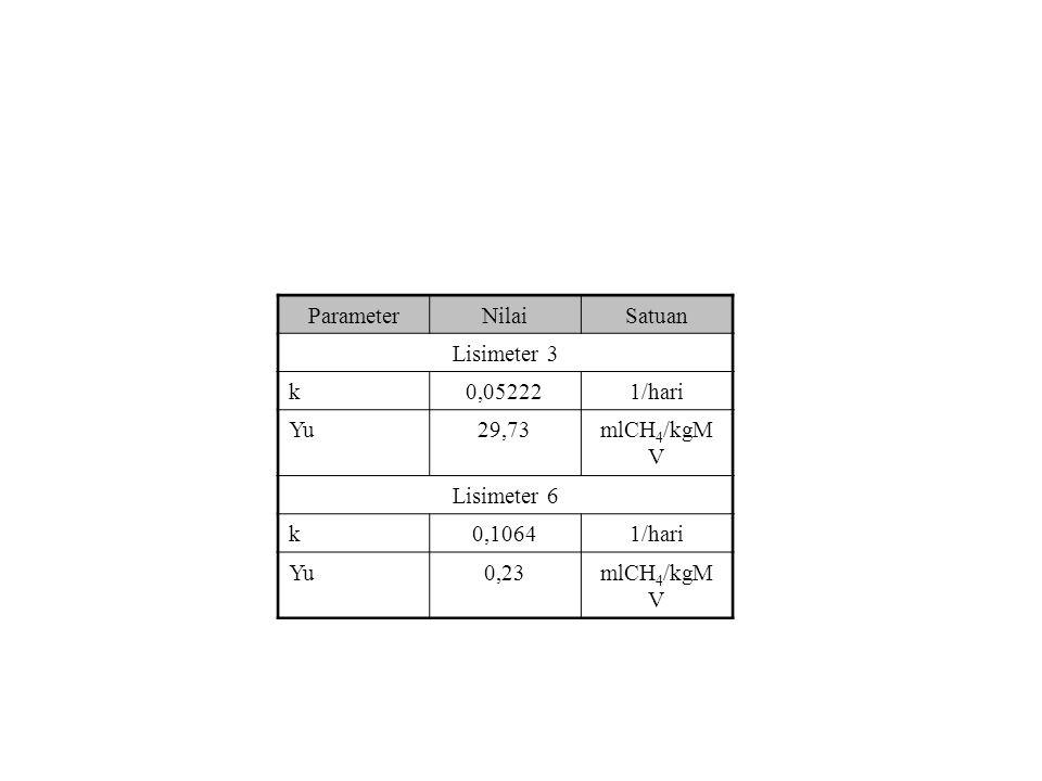 ParameterNilaiSatuan Lisimeter 3 k0,052221/hari Yu29,73mlCH 4 /kgM V Lisimeter 6 k0,10641/hari Yu0,23mlCH 4 /kgM V