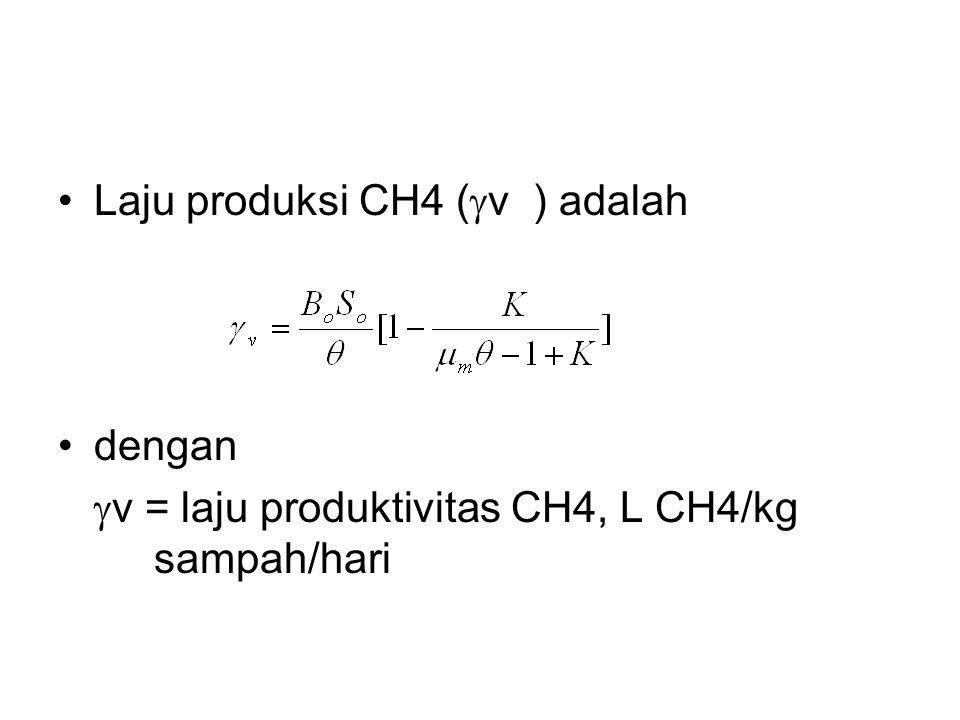 Laju produksi CH4 (  v ) adalah dengan  v = laju produktivitas CH4, L CH4/kg sampah/hari
