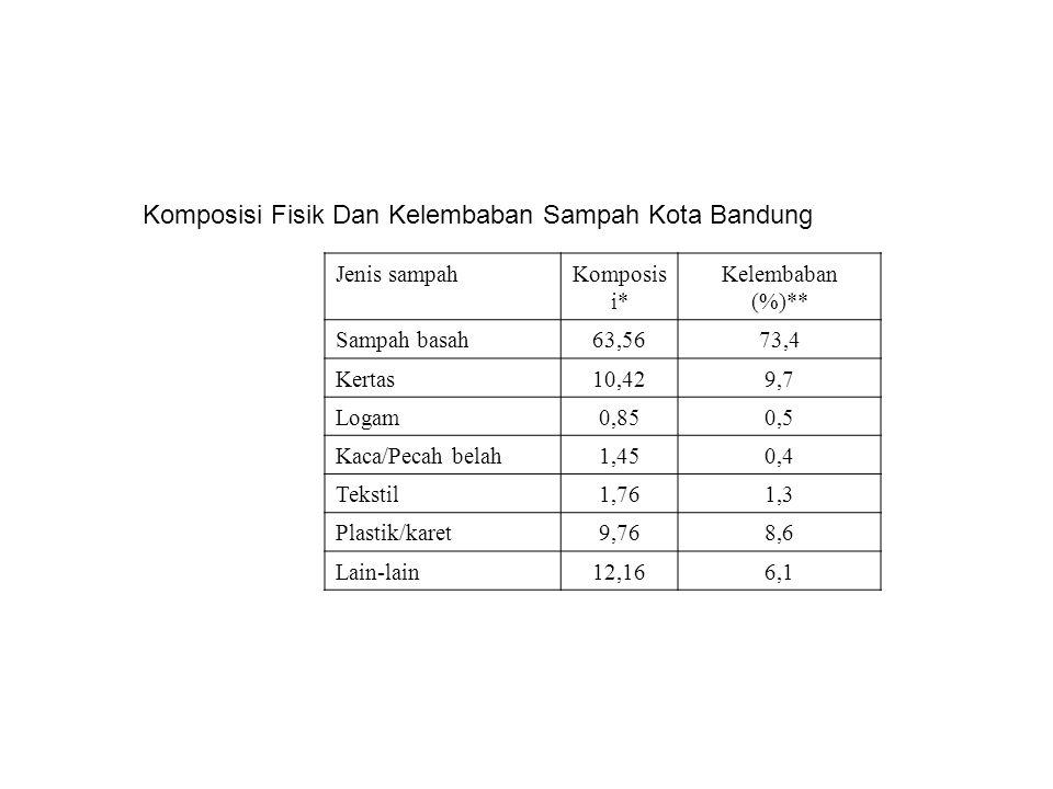 Jenis sampahKomposis i* Kelembaban (%)** Sampah basah63,5673,4 Kertas10,429,7 Logam0,850,5 Kaca/Pecah belah1,450,4 Tekstil1,761,3 Plastik/karet9,768,6 Lain-lain12,166,1 Komposisi Fisik Dan Kelembaban Sampah Kota Bandung
