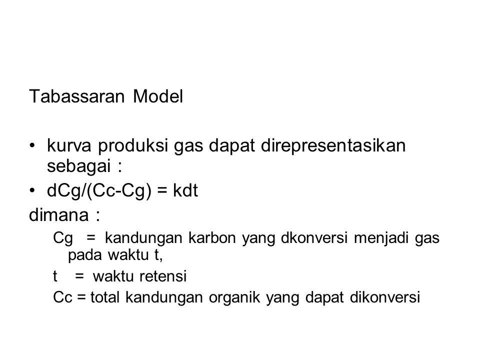 Tabassaran Model kurva produksi gas dapat direpresentasikan sebagai : dCg/(Cc-Cg) = kdt dimana : Cg = kandungan karbon yang dkonversi menjadi gas pada waktu t, t = waktu retensi Cc = total kandungan organik yang dapat dikonversi