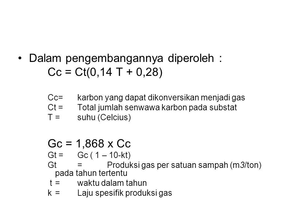 Dalam pengembangannya diperoleh : Cc = Ct(0,14 T + 0,28) Cc= karbon yang dapat dikonversikan menjadi gas Ct =Total jumlah senwawa karbon pada substat T= suhu (Celcius) Gc = 1,868 x Cc Gt =Gc ( 1 – 10-kt) Gt= Produksi gas per satuan sampah (m3/ton) pada tahun tertentu t = waktu dalam tahun k = Laju spesifik produksi gas