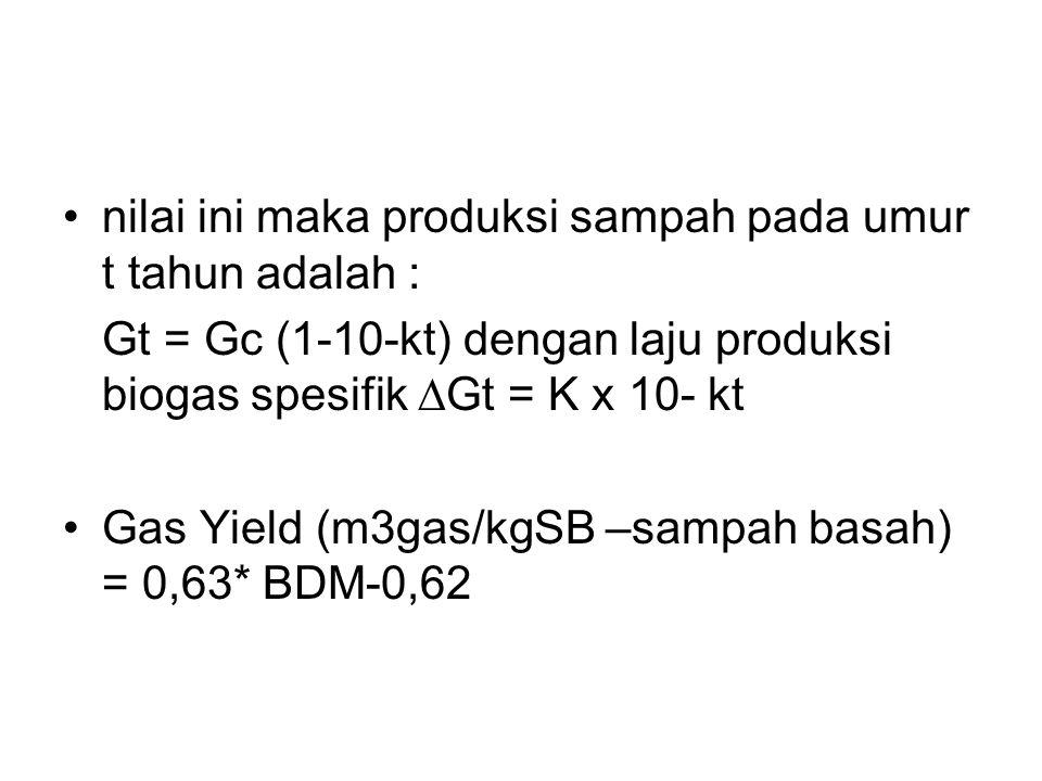 nilai ini maka produksi sampah pada umur t tahun adalah : Gt = Gc (1-10-kt) dengan laju produksi biogas spesifik  Gt = K x 10- kt Gas Yield (m3gas/kgSB –sampah basah) = 0,63* BDM-0,62