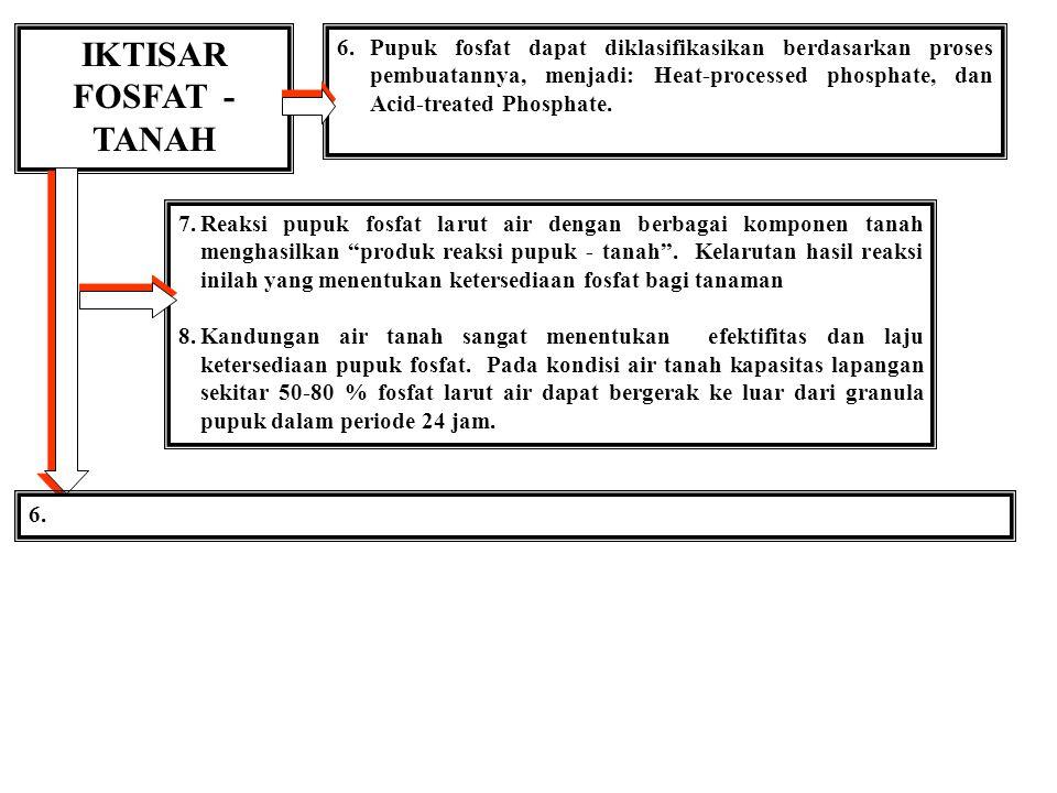 IKTISAR FOSFAT - TANAH 1.P dalam tanah berbentuk organik dan an-organik. Konsentrasi P-anorganik (H2PO4- dan HPO4=) dalam larutan tanah merupakan fakt