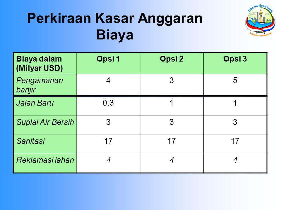 Perkiraan Kasar Anggaran Biaya Biaya dalam (Milyar USD) Opsi 1Opsi 2Opsi 3 Pengamanan banjir 435 Jalan Baru0.311 Suplai Air Bersih333 Sanitasi17 Rekla