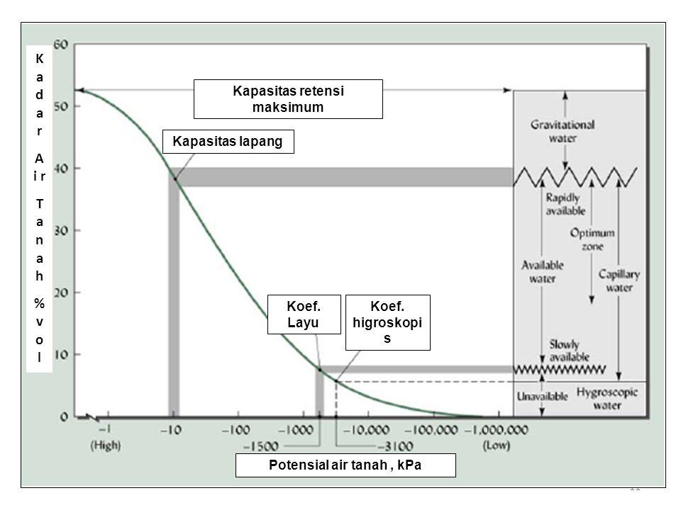 11 Kapasitas lapang Kapasitas retensi maksimum Potensial air tanah, kPa Koef. higroskopi s Koef. Layu K a d a r A i r T a n a h % v o l