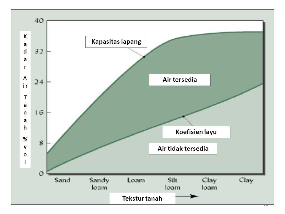 12 Kapasitas lapang K a d a r A i r T a n a h % v o l Tekstur tanah Air tersedia Koefisien layu Air tidak tersedia