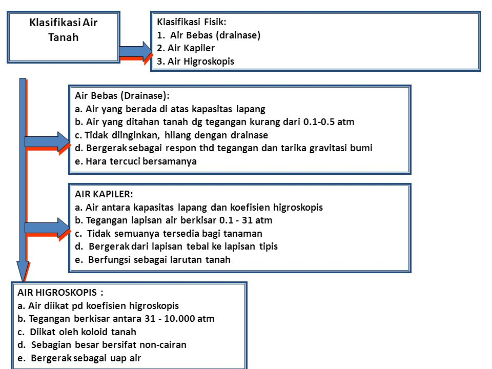 Klasifikasi Air Tanah Klasifikasi Fisik: 1. Air Bebas (drainase) 2. Air Kapiler 3. Air Higroskopis Air Bebas (Drainase): a. Air yang berada di atas ka