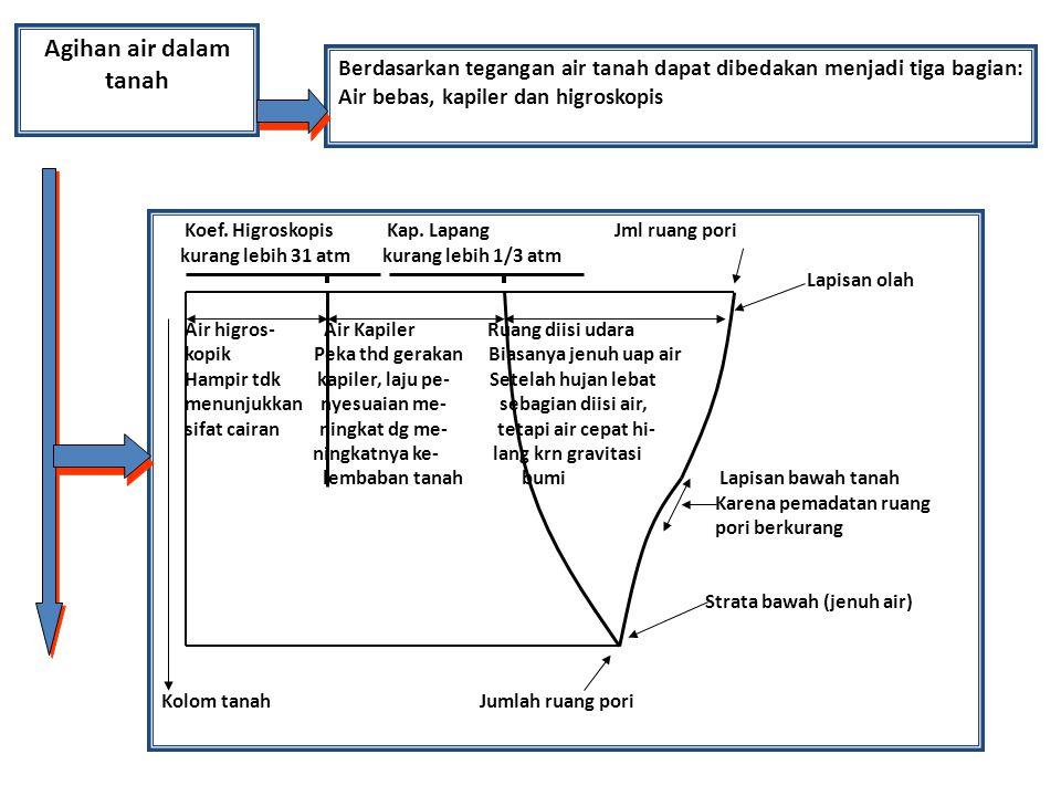Agihan air dalam tanah Berdasarkan tegangan air tanah dapat dibedakan menjadi tiga bagian: Air bebas, kapiler dan higroskopis Koef. Higroskopis Kap. L