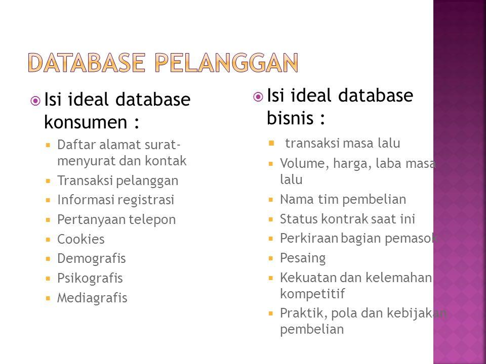 Isi ideal database konsumen :  Daftar alamat surat- menyurat dan kontak  Transaksi pelanggan  Informasi registrasi  Pertanyaan telepon  Cookies