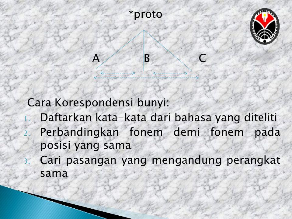*proto A BC Cara Korespondensi bunyi: 1. Daftarkan kata-kata dari bahasa yang diteliti 2. Perbandingkan fonem demi fonem pada posisi yang sama 3. Cari