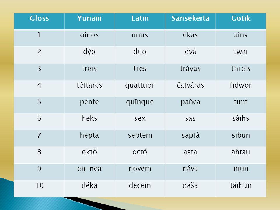  Monoftongisasi, lebih dari satu fonem proto menjadi sebuah fonem pada bahasa cabang contoh *matey > mati  Pelemahan bunyi (lenisi) *pinta> winta *pilu> wilu Bunyi kuat: [b, p, f, x, v, a, d, s, k] Bunyi lemah: [p, f, h, h, w, ә, l, r, ?]
