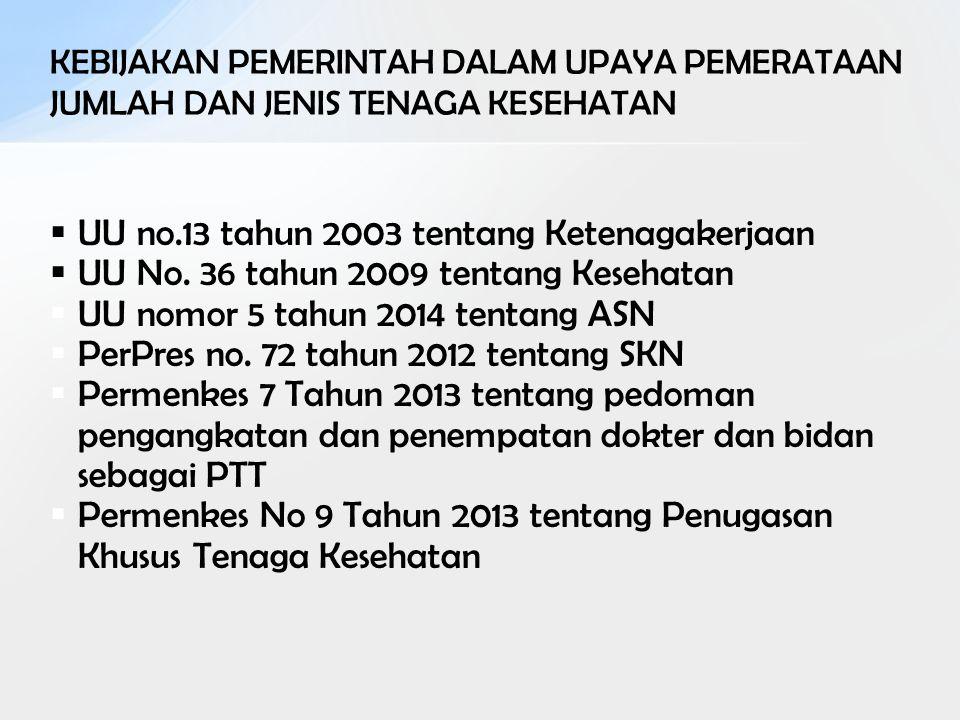 KEBIJAKAN PEMERINTAH DALAM UPAYA PEMERATAAN JUMLAH DAN JENIS TENAGA KESEHATAN  UU no.13 tahun 2003 tentang Ketenagakerjaan  UU No. 36 tahun 2009 ten